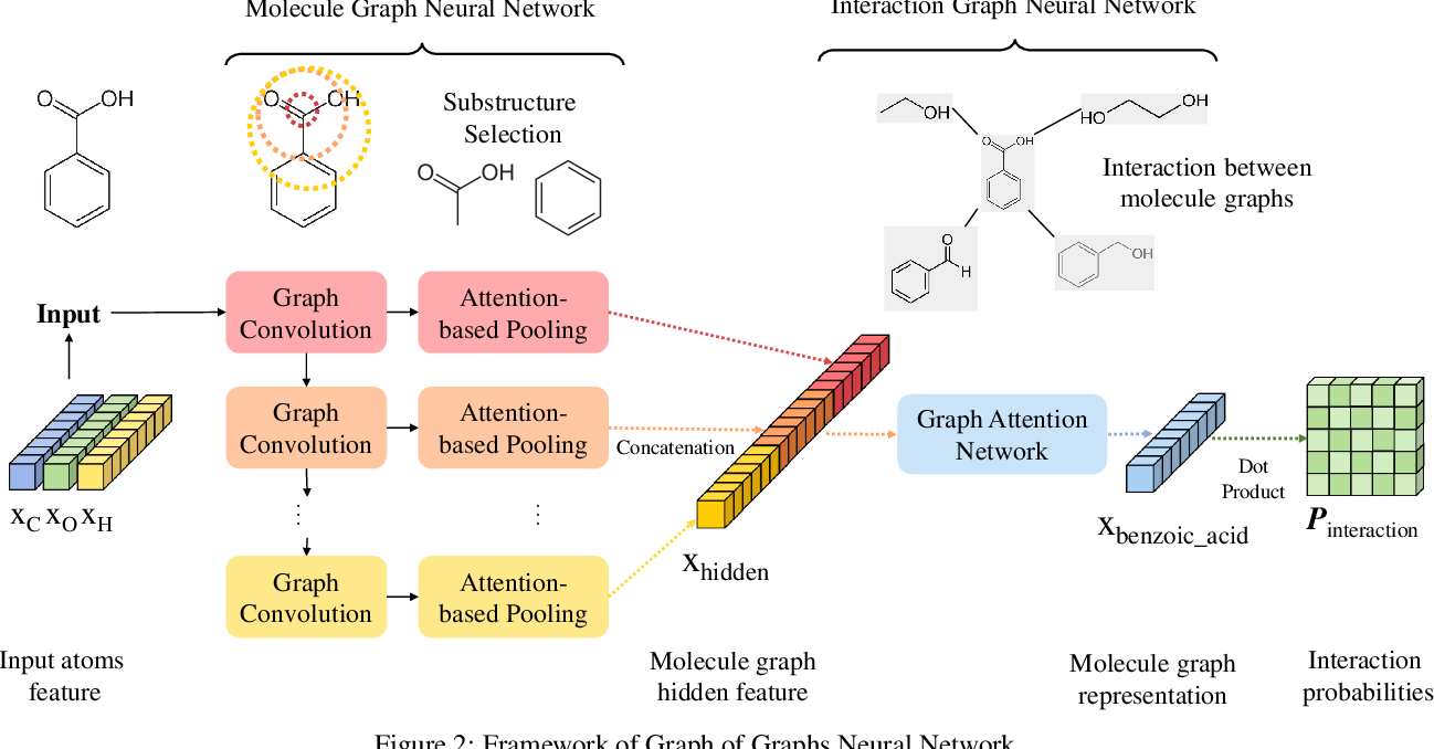 Figure 3 for GoGNN: Graph of Graphs Neural Network for Predicting Structured Entity Interactions