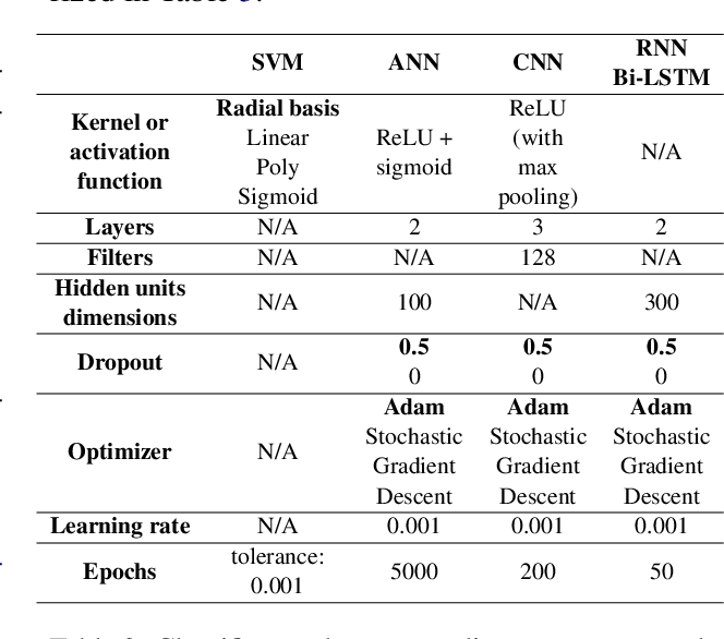 Figure 4 for Comparative Analysis of Text Classification Approaches in Electronic Health Records