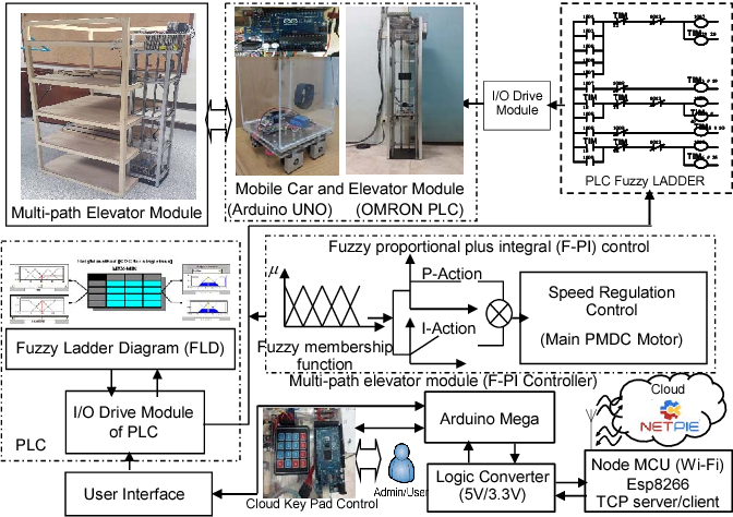Figure 1 from Multipath tall building elevator module for flexible