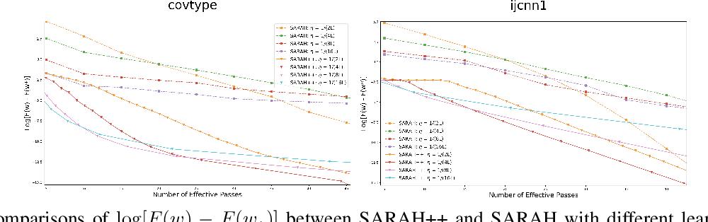 Figure 2 for Optimal Finite-Sum Smooth Non-Convex Optimization with SARAH