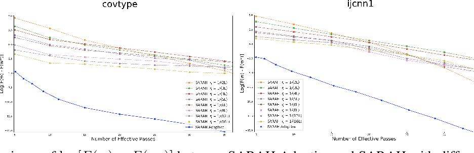 Figure 3 for Optimal Finite-Sum Smooth Non-Convex Optimization with SARAH