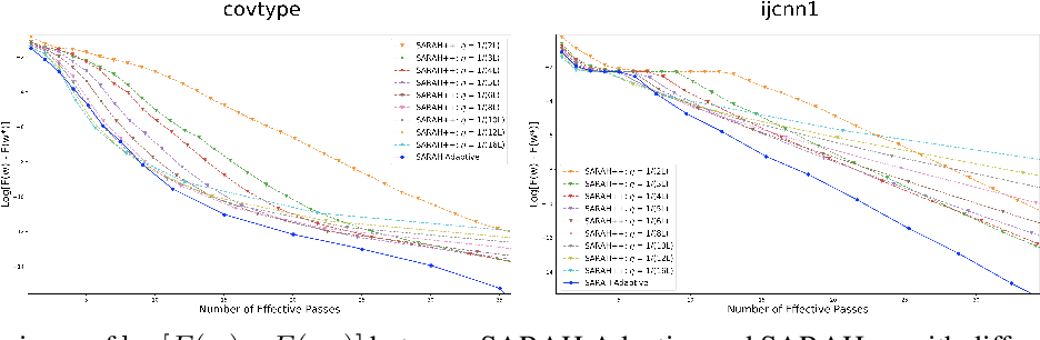 Figure 4 for Optimal Finite-Sum Smooth Non-Convex Optimization with SARAH