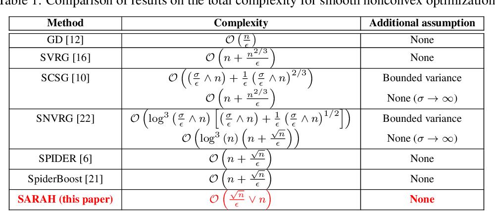 Figure 1 for Optimal Finite-Sum Smooth Non-Convex Optimization with SARAH