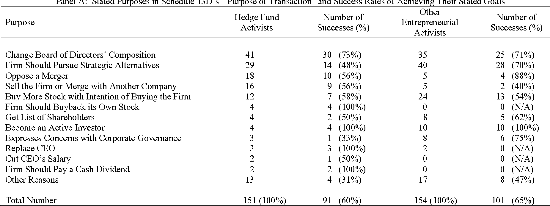 Table VI from Entrepreneurial Shareholder Activism : Hedge Funds and