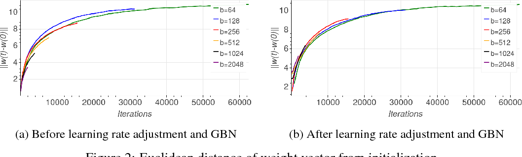 Figure 3 for Train longer, generalize better: closing the generalization gap in large batch training of neural networks