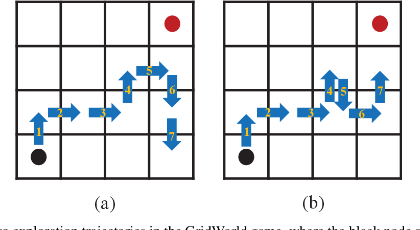 Figure 1 for Multimodal Reward Shaping for Efficient Exploration in Reinforcement Learning