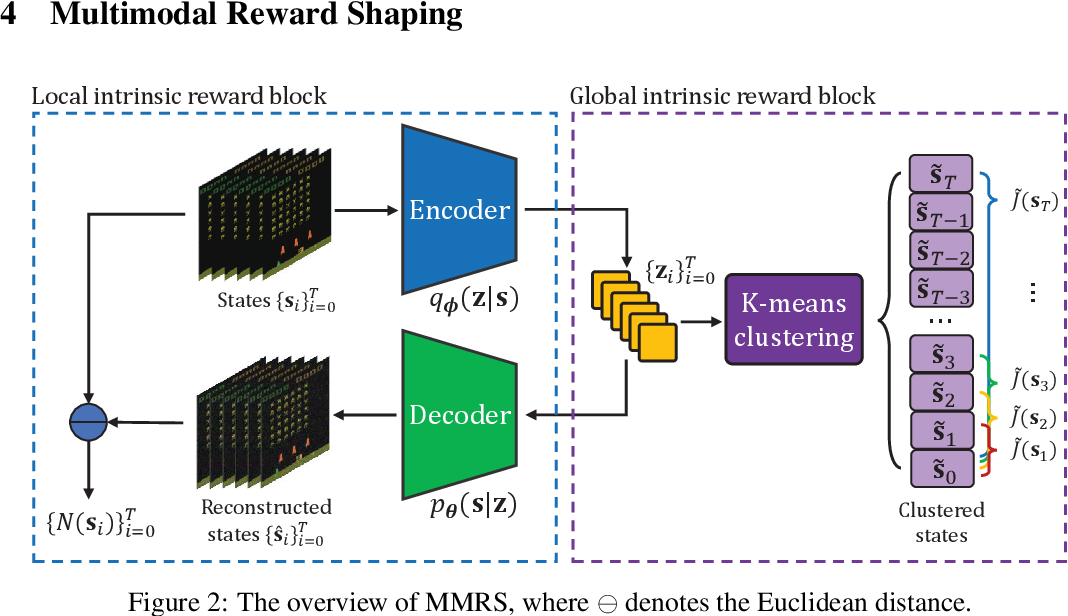 Figure 3 for Multimodal Reward Shaping for Efficient Exploration in Reinforcement Learning