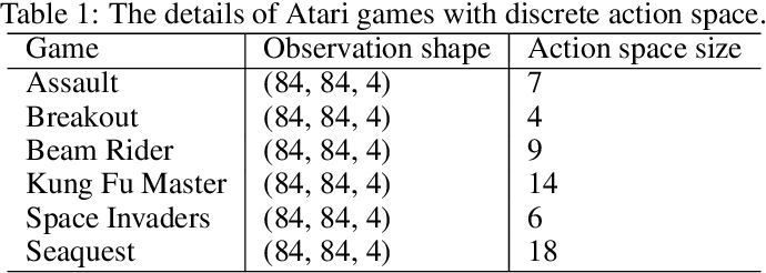 Figure 2 for Multimodal Reward Shaping for Efficient Exploration in Reinforcement Learning