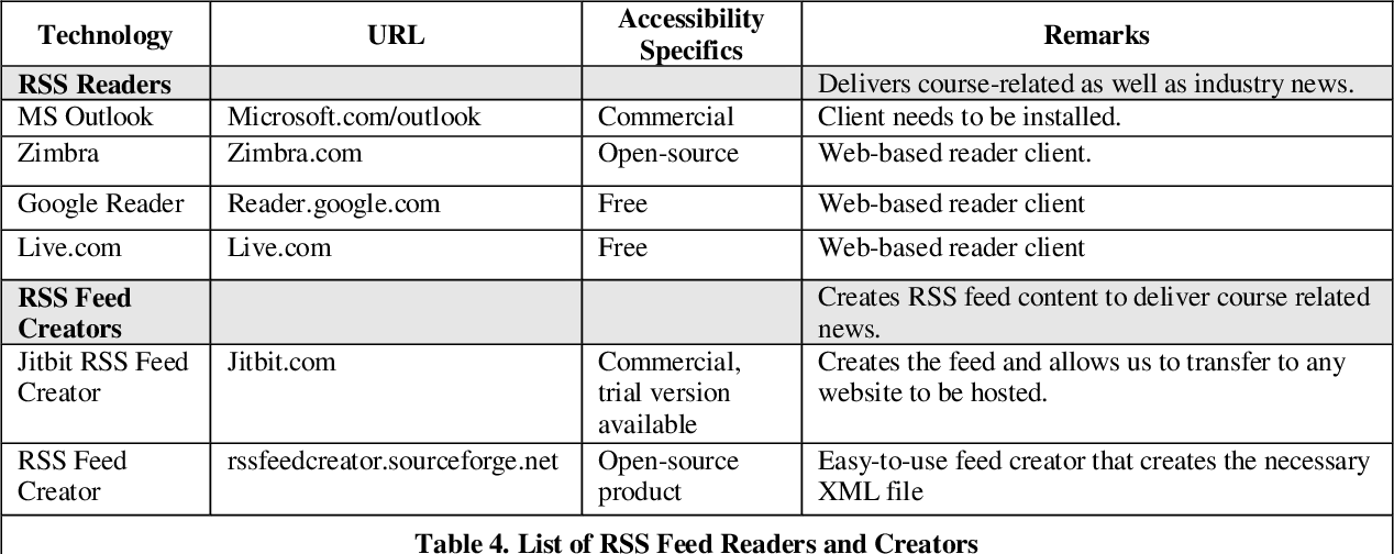 Table 3 from Bolstering Teaching through Online Tools  - Semantic