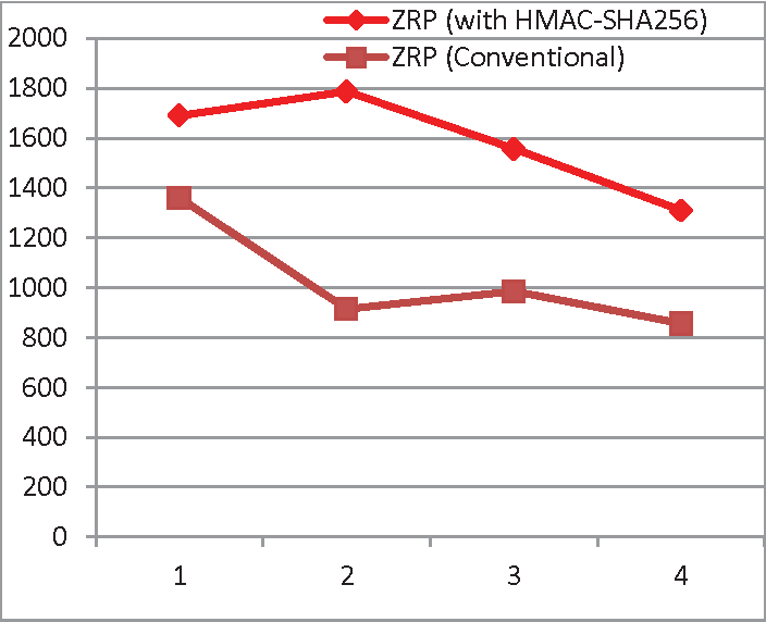 Figure 3 from Implementation of HMAC-SHA256 algorithm for hybrid