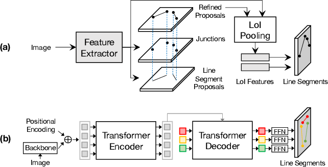 Figure 1 for Line Segment Detection Using Transformers without Edges