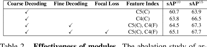 Figure 4 for Line Segment Detection Using Transformers without Edges