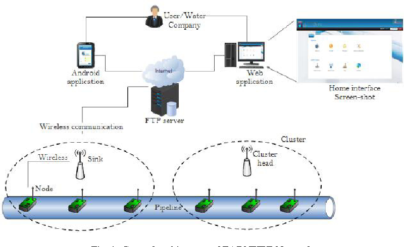 earnpipe a testbed for smart water pipeline monitoring using rh semanticscholar org Diagram Pro Smart Pro Diagram