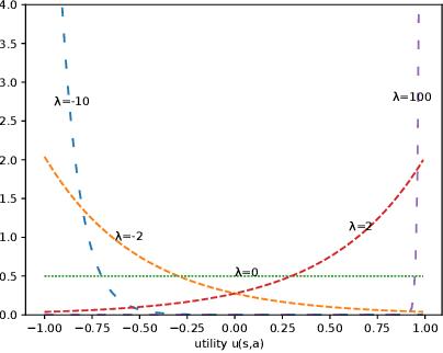 Figure 1 for A behavior driven approach for sampling rare event situations for autonomous vehicles