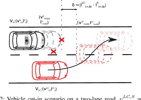 Figure 2 for A behavior driven approach for sampling rare event situations for autonomous vehicles