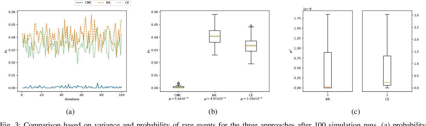Figure 3 for A behavior driven approach for sampling rare event situations for autonomous vehicles