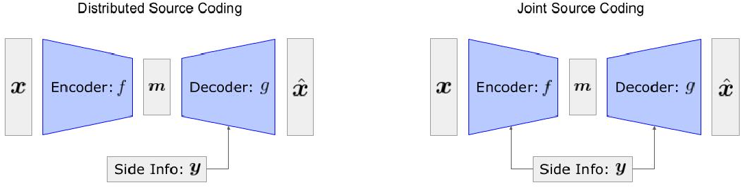Figure 1 for Neural Distributed Source Coding