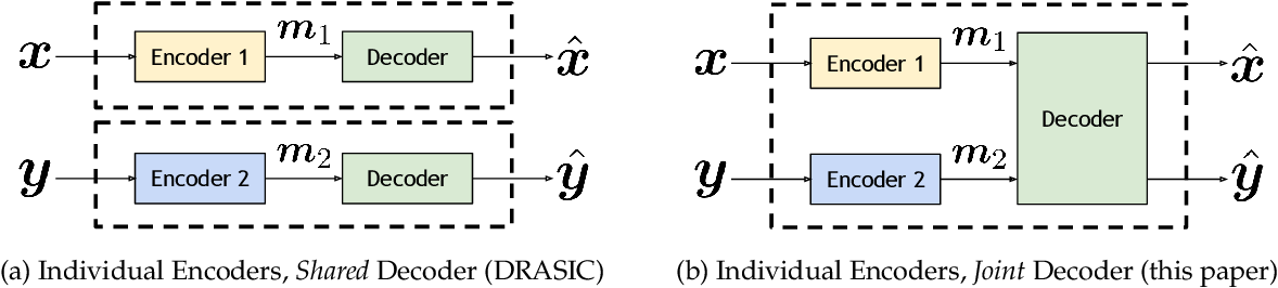 Figure 2 for Neural Distributed Source Coding
