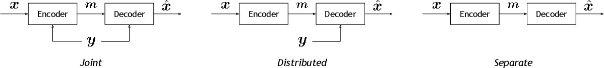 Figure 4 for Neural Distributed Source Coding