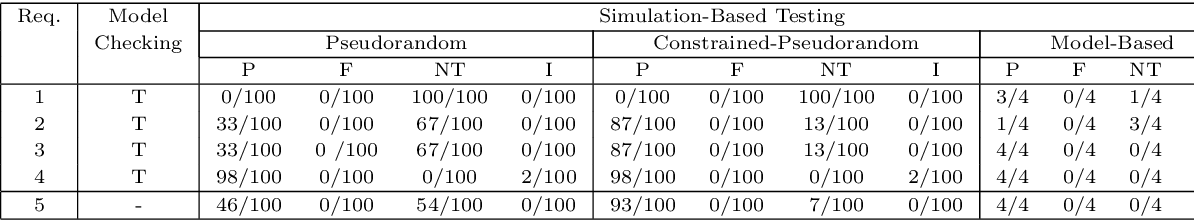 Figure 2 for Coverage-Driven Verification - An approach to verify code for robots that directly interact with humans