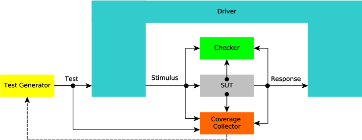 Figure 1 for Coverage-Driven Verification - An approach to verify code for robots that directly interact with humans