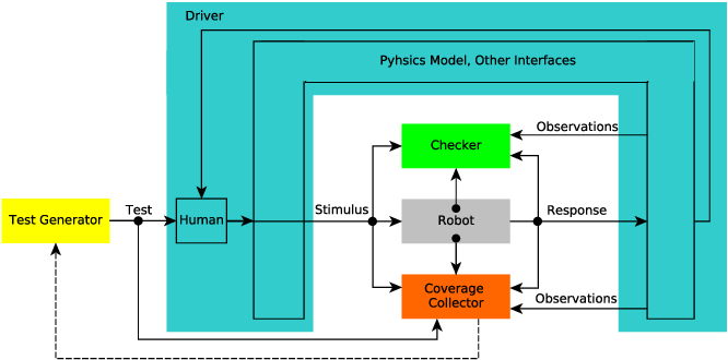 Figure 4 for Coverage-Driven Verification - An approach to verify code for robots that directly interact with humans