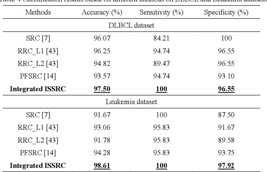 Figure 4 for Breast Tumor Classification Based on Decision Information Genes and Inverse Projection Sparse Representation