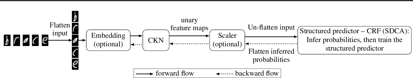 Figure 1 for Structured Convolutional Kernel Networks for Airline Crew Scheduling