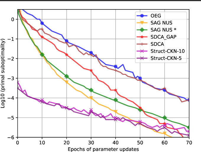 Figure 3 for Structured Convolutional Kernel Networks for Airline Crew Scheduling