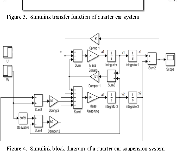 Figure 4 from Enhancing vehicle ride comfort through intelligent ...