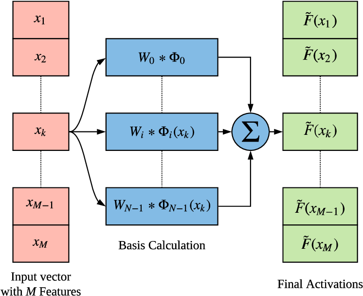 Figure 1 for Learning Activation Functions: A new paradigm for understanding Neural Networks