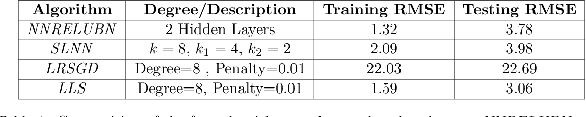 Figure 2 for Learning Activation Functions: A new paradigm for understanding Neural Networks