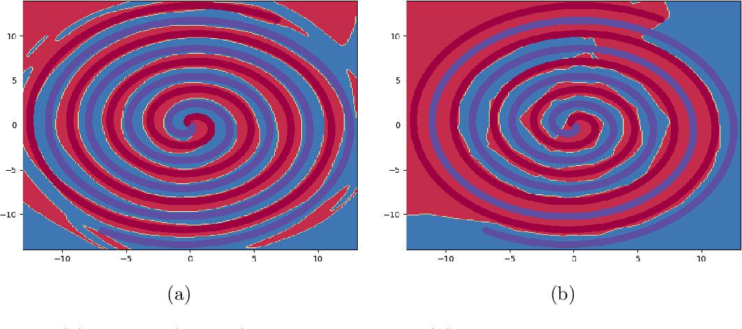 Figure 3 for Learning Activation Functions: A new paradigm for understanding Neural Networks