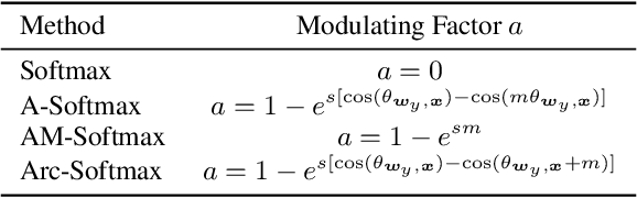 Figure 1 for Loss Function Search for Face Recognition