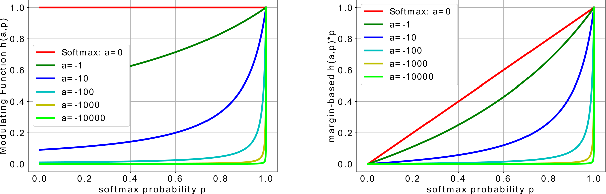 Figure 2 for Loss Function Search for Face Recognition