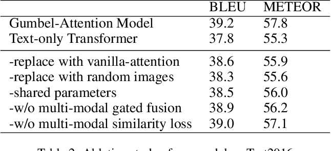 Figure 4 for Gumbel-Attention for Multi-modal Machine Translation
