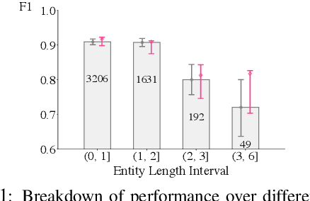 Figure 1 for Towards More Fine-grained and Reliable NLP Performance Prediction