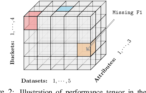 Figure 3 for Towards More Fine-grained and Reliable NLP Performance Prediction