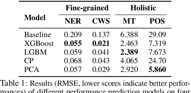 Figure 2 for Towards More Fine-grained and Reliable NLP Performance Prediction