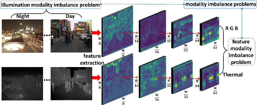 Figure 1 for Improving Multispectral Pedestrian Detection by Addressing Modality Imbalance Problems