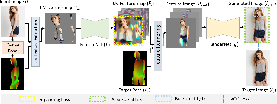 Figure 3 for Neural Re-Rendering of Humans from a Single Image