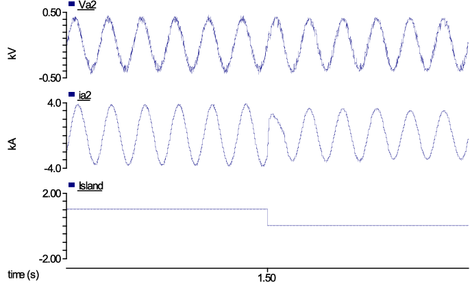 Fig. 15. System response during the transition from grid-connected to islanded mode.