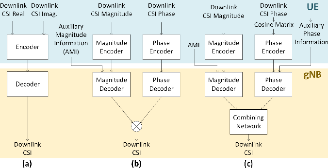 Figure 1 for Learning-Based Phase Compression and Quantization for Massive MIMO CSI Feedback with Magnitude-Aided Information