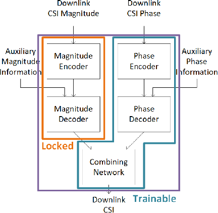 Figure 2 for Learning-Based Phase Compression and Quantization for Massive MIMO CSI Feedback with Magnitude-Aided Information