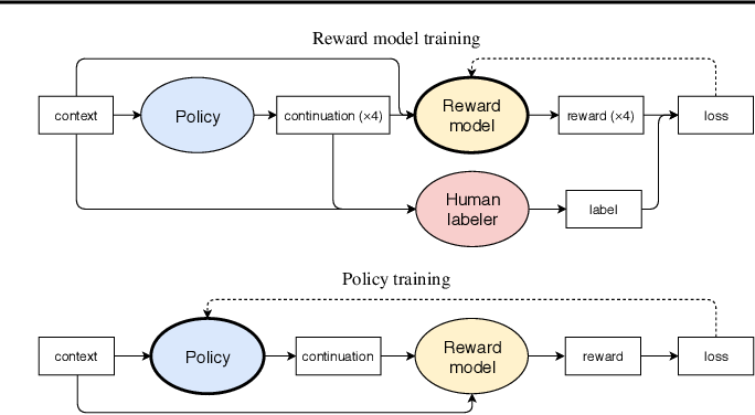 Figure 1 for Fine-Tuning Language Models from Human Preferences