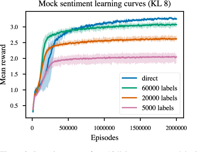 Figure 3 for Fine-Tuning Language Models from Human Preferences