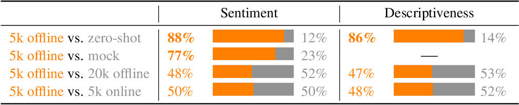Figure 2 for Fine-Tuning Language Models from Human Preferences
