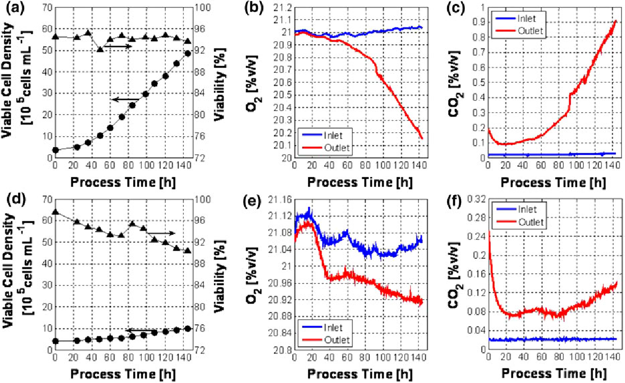 Simplified off gas analyses in animal cell cultures for process figure 2 ccuart Images