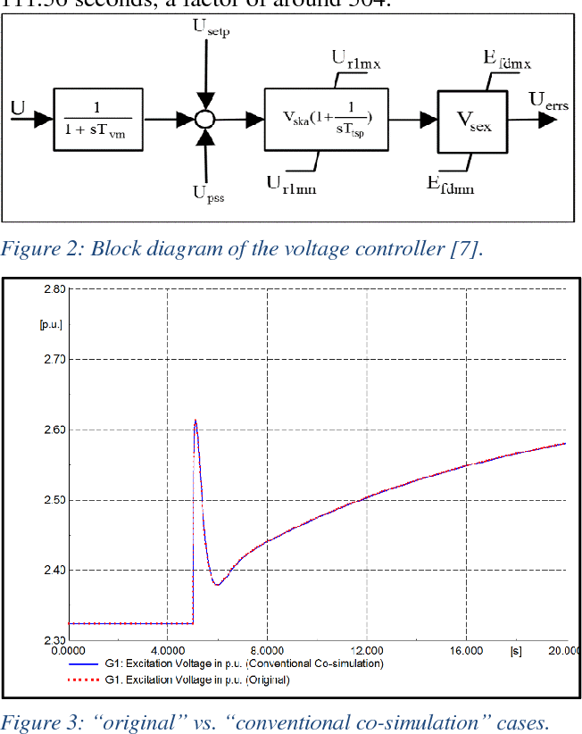 Figure 2 from A co-simulation approach using powerfactory and matlab