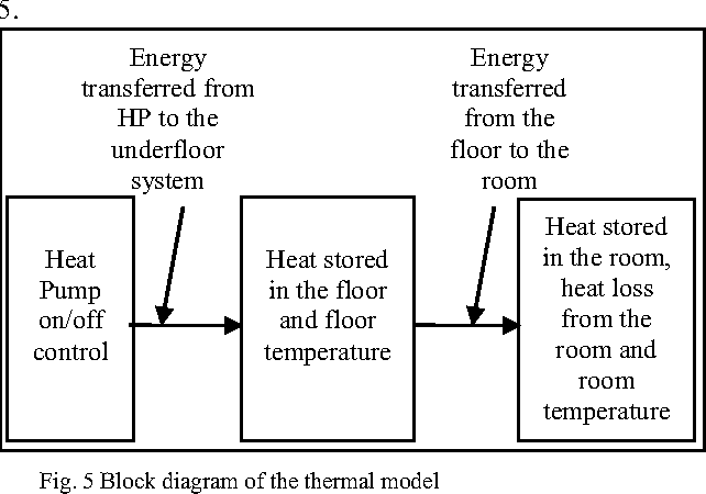 Figure 5 from modelling and simulation of underfloor heating system 5 block diagram of the thermal model ccuart Images
